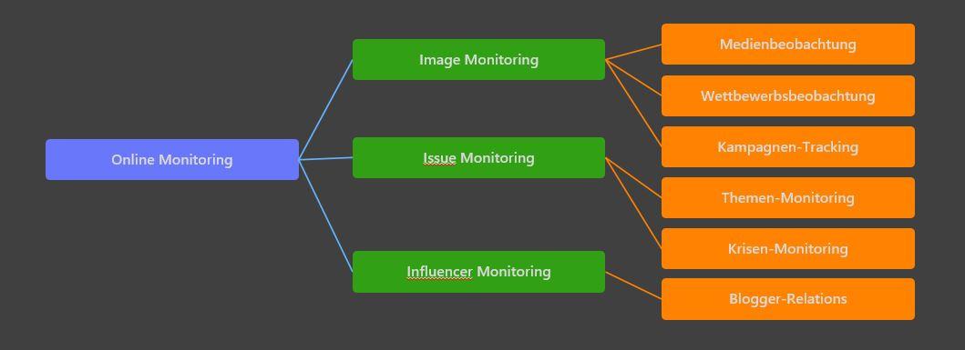 Online-Monitoring: Übersicht